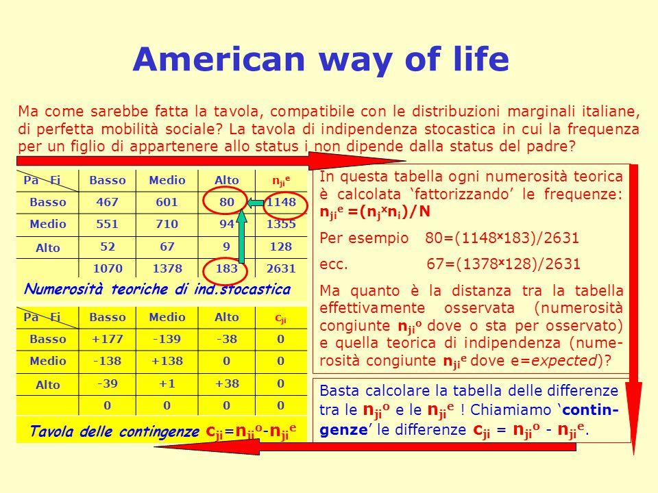 American way of life Pa FiBassoMedioAlton ji e Basso467601801148 Medio551710941355 Alto 52679128 107013781832631 Ma come sarebbe fatta la tavola, compatibile con le distribuzioni marginali italiane, di perfetta mobilità sociale.