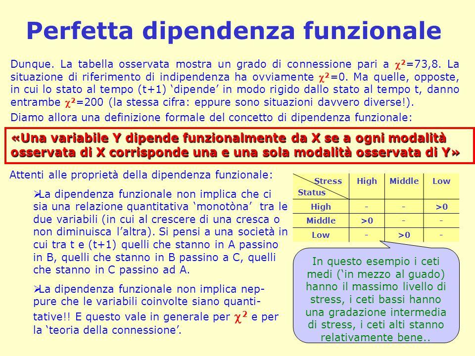 Perfetta dipendenza funzionale Diamo allora una definizione formale del concetto di dipendenza funzionale: «Una variabile Y dipende funzionalmente da X se a ogni modalità osservata di X corrisponde una e una sola modalità osservata di Y» Attenti alle proprietà della dipendenza funzionale:  La dipendenza funzionale non implica che ci sia una relazione quantitativa 'monotòna' tra le due variabili (in cui al crescere di una cresca o non diminuisca l'altra).