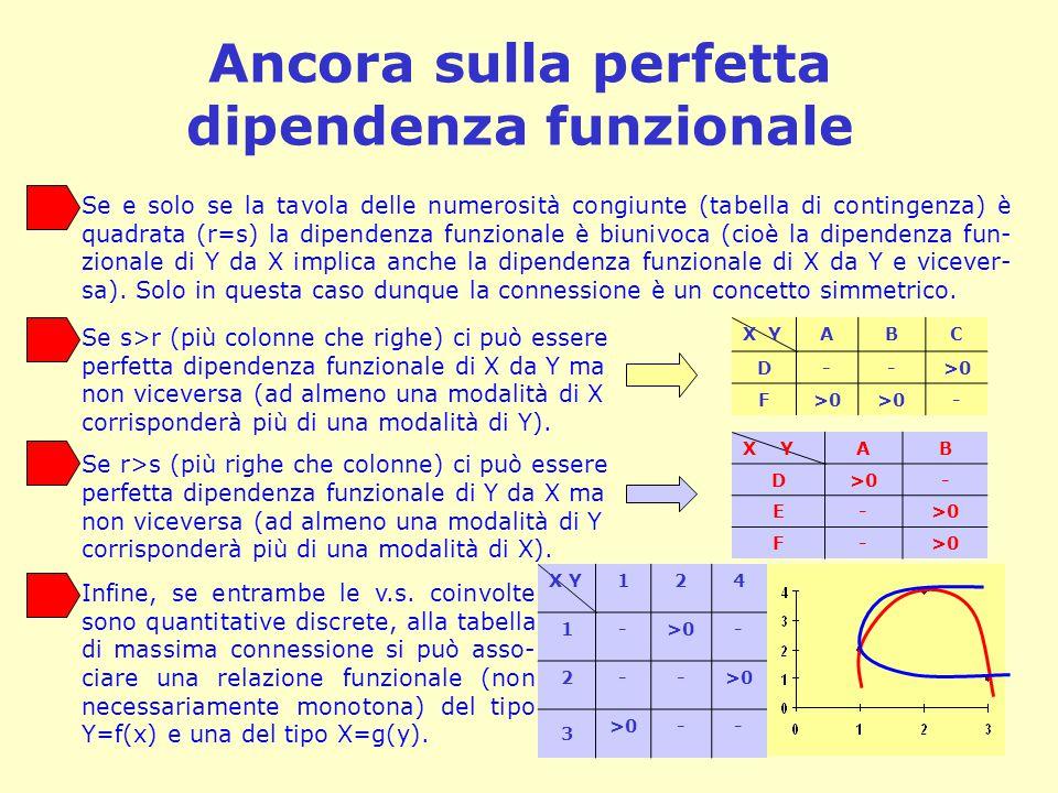 Ancora sulla perfetta dipendenza funzionale Se e solo se la tavola delle numerosità congiunte (tabella di contingenza) è quadrata (r=s) la dipendenza funzionale è biunivoca (cioè la dipendenza fun- zionale di Y da X implica anche la dipendenza funzionale di X da Y e vicever- sa).