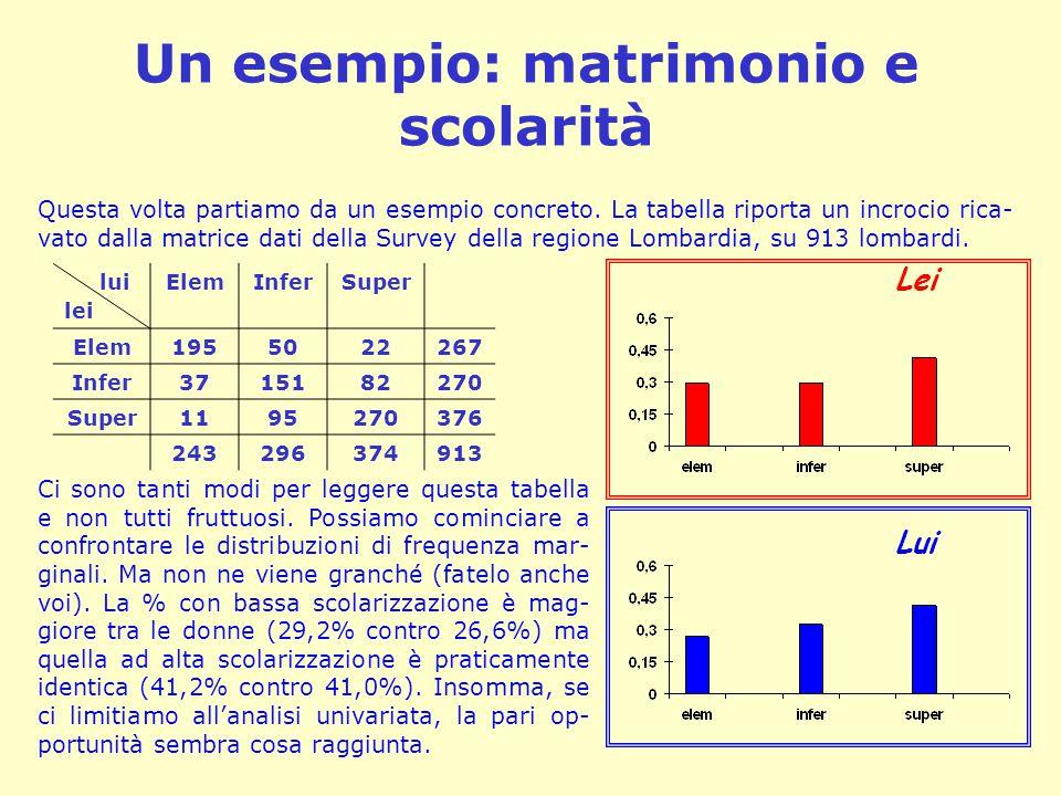 Un esempio: matrimonio e scolarità lui lei ElemInferSuper Elem1955022267 Infer3715182270 Super 1195270376 243296374913 Questa volta partiamo da un esempio concreto.