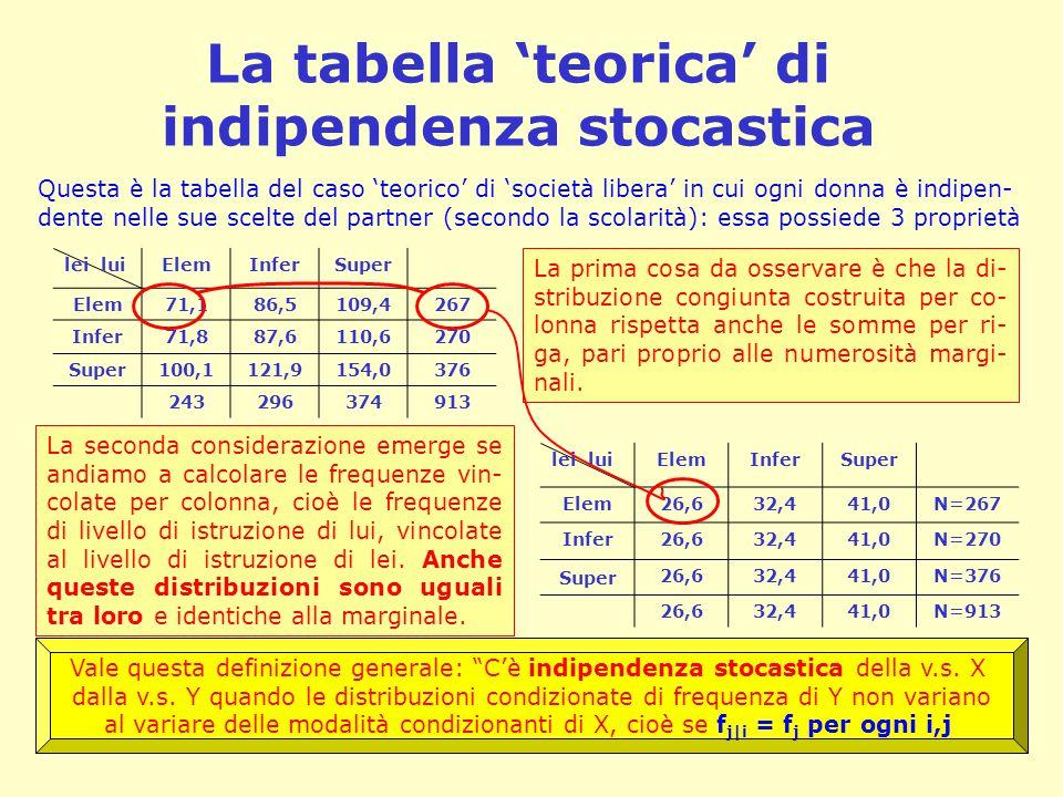 La tabella 'teorica' di indipendenza stocastica lei luiElemInferSuper Elem71,186,5109,4267 Infer71,887,6110,6270 Super 100,1121,9154,0376 243296374913 Questa è la tabella del caso 'teorico' di 'società libera' in cui ogni donna è indipen- dente nelle sue scelte del partner (secondo la scolarità): essa possiede 3 proprietà La prima cosa da osservare è che la di- stribuzione congiunta costruita per co- lonna rispetta anche le somme per ri- ga, pari proprio alle numerosità margi- nali.