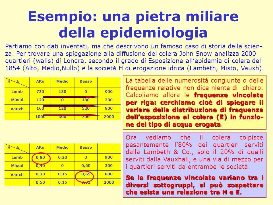 Esempio: una pietra miliare della epidemiologia H EAltoMedioBasso Lamb7201800900 Mixed1200180300 Vauxh 160120520800 10003007002000 Partiamo con dati inventati, ma che descrivono un famoso caso di storia della scien- za.