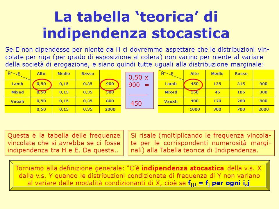 La tabella 'teorica' di indipendenza stocastica Se E non dipendesse per niente da H ci dovremmo aspettare che le distribuzioni vin- colate per riga (per grado di esposizione al colera) non varino per niente al variare della società di erogazione, e siano quindi tutte uguali alla distribuzione marginale: Questa è la tabella delle frequenze vincolate che si avrebbe se ci fosse indipendenza tra H e E.