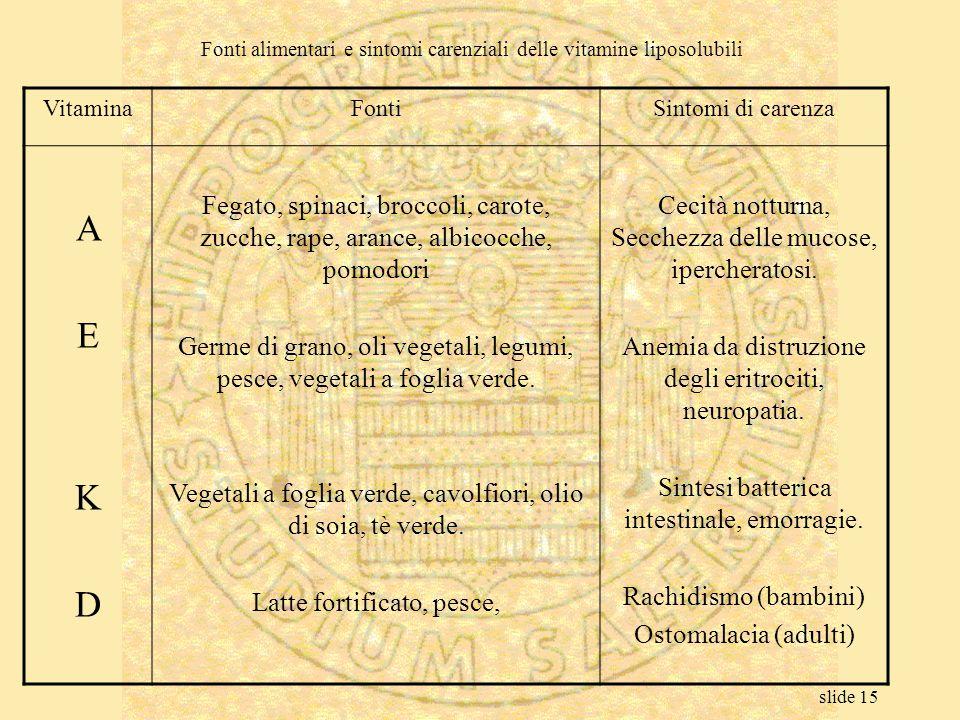 slide 15 Fonti alimentari e sintomi carenziali delle vitamine liposolubili VitaminaFontiSintomi di carenza AEKDAEKD Fegato, spinaci, broccoli, carote,