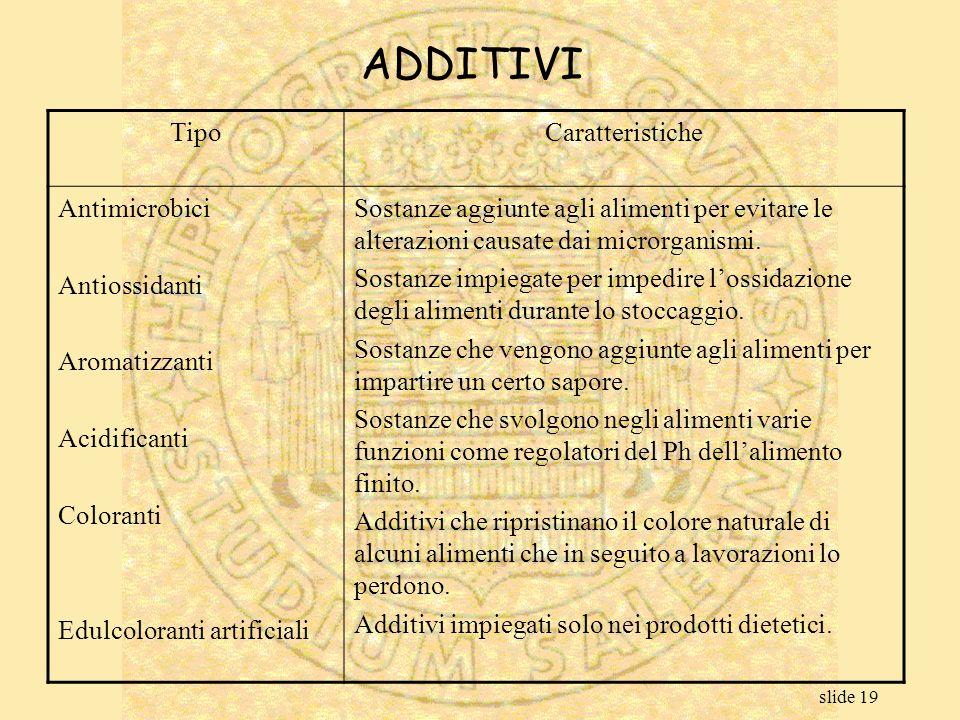 slide 19 TipoCaratteristiche Antimicrobici Antiossidanti Aromatizzanti Acidificanti Coloranti Edulcoloranti artificiali Sostanze aggiunte agli aliment