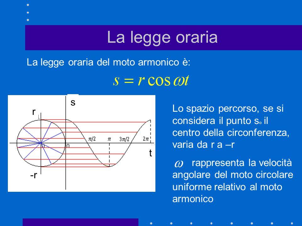 La legge oraria La legge oraria del moto armonico è: t s r -r Lo spazio percorso, se si considera il punto s o il centro della circonferenza, varia da
