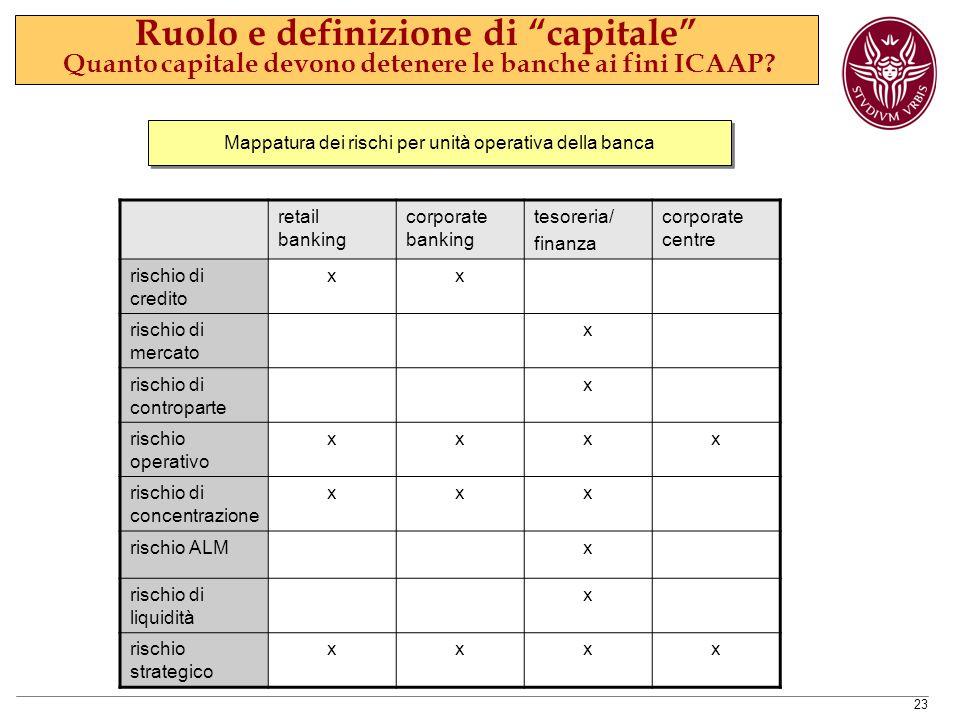 23 Ruolo e definizione di capitale Quanto capitale devono detenere le banche ai fini ICAAP.