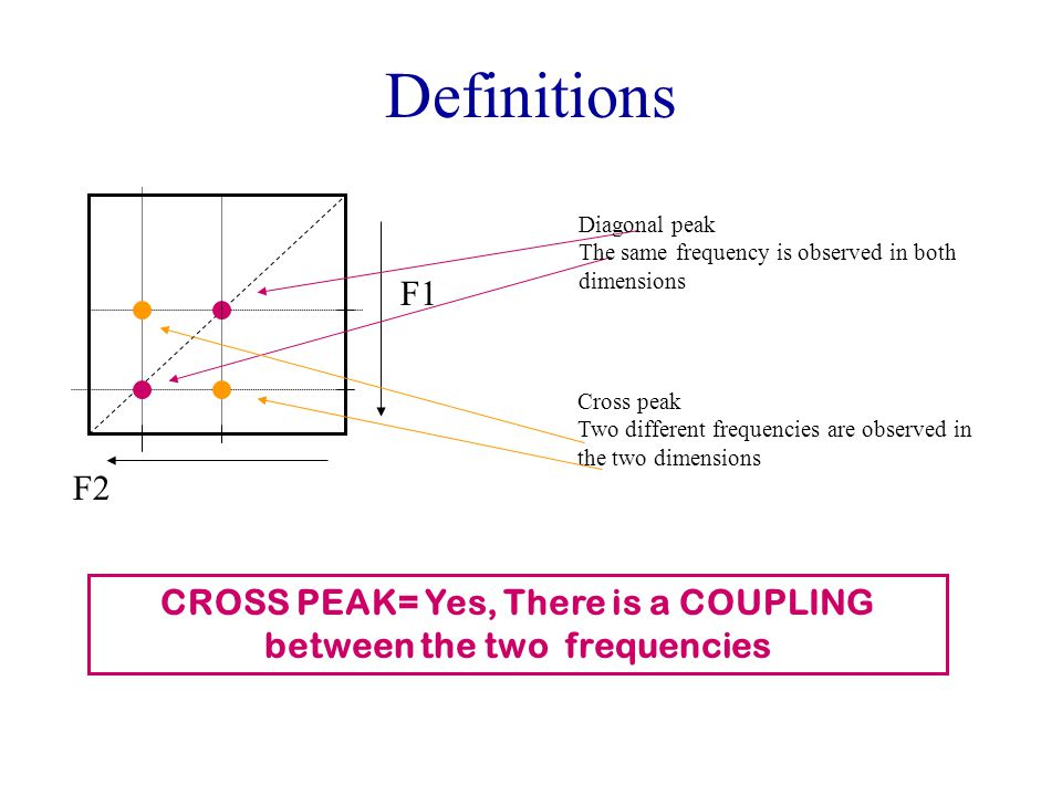 F1 F2 Definitions Cross peak Two different frequencies are observed in the two dimensions Diagonal peak The same frequency is observed in both dimensi