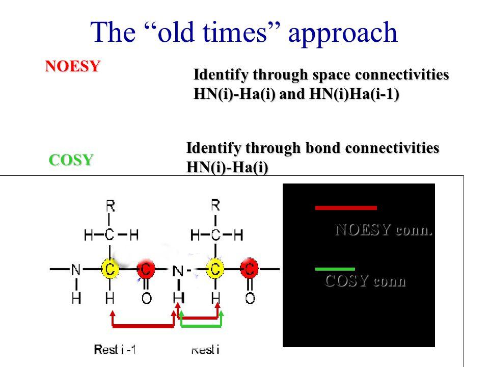 "The ""old times"" approachNOESY COSY Identify through space connectivities HN(i)-Ha(i) and HN(i)Ha(i-1) Identify through bond connectivities HN(i)-Ha(i)"