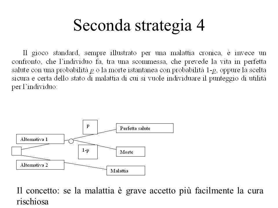 Seconda strategia 4 Il concetto: se la malattia è grave accetto più facilmente la cura rischiosa