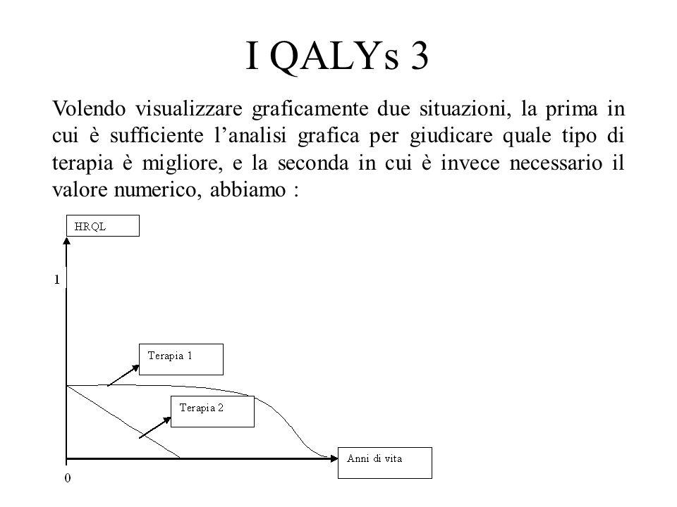 I QALYs 3 Volendo visualizzare graficamente due situazioni, la prima in cui è sufficiente l'analisi grafica per giudicare quale tipo di terapia è migl