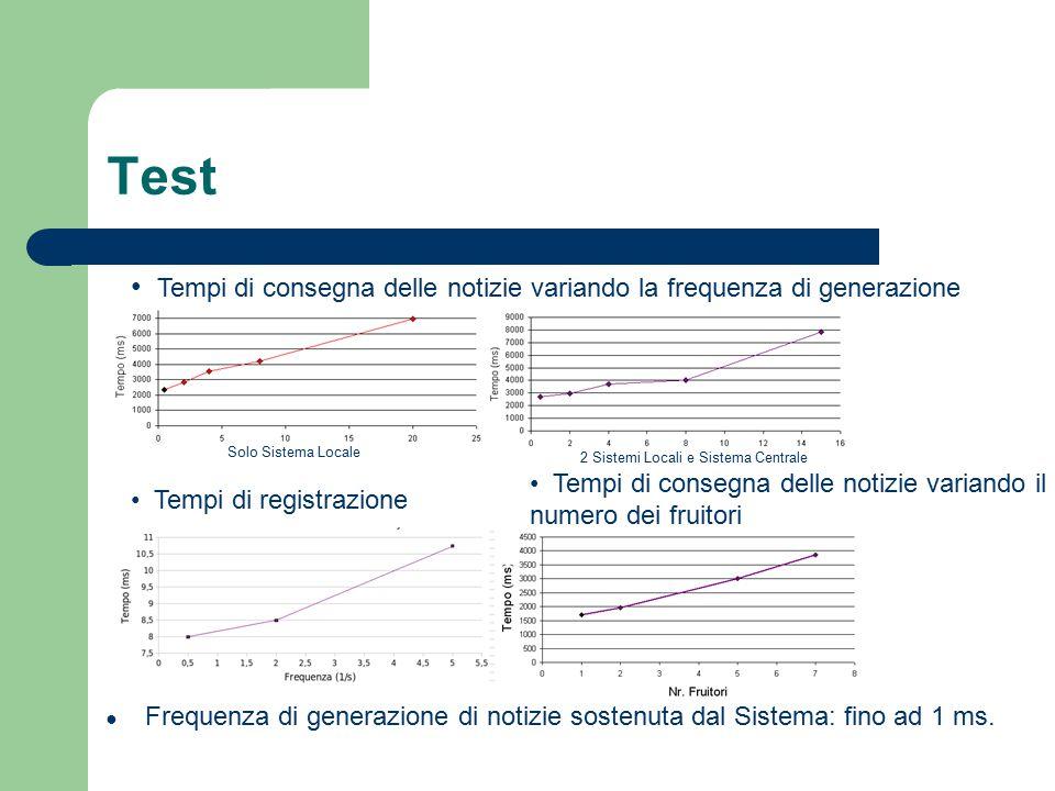 Test ● Frequenza di generazione di notizie sostenuta dal Sistema: fino ad 1 ms.