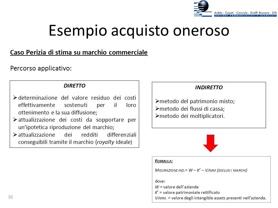 Esempio acquisto oneroso Caso Perizia di stima su marchio commerciale Percorso applicativo: F ORMULA : M ISURAZIONE IND.= W – K' – V.I MM ( ESCLUSI I