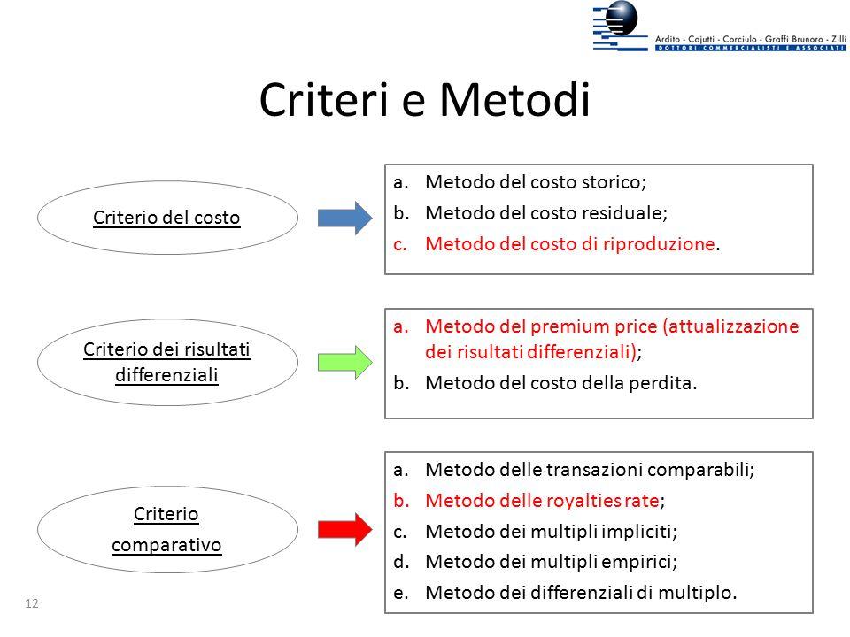 Criteri e Metodi a.Metodo del costo storico; b.Metodo del costo residuale; c.Metodo del costo di riproduzione. a.Metodo del premium price (attualizzaz