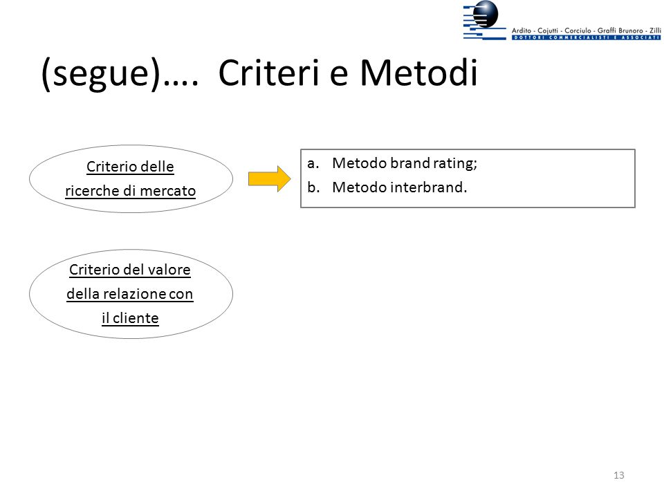 (segue)…. Criteri e Metodi Criterio delle ricerche di mercato a.Metodo brand rating; b.Metodo interbrand. Criterio del valore della relazione con il c
