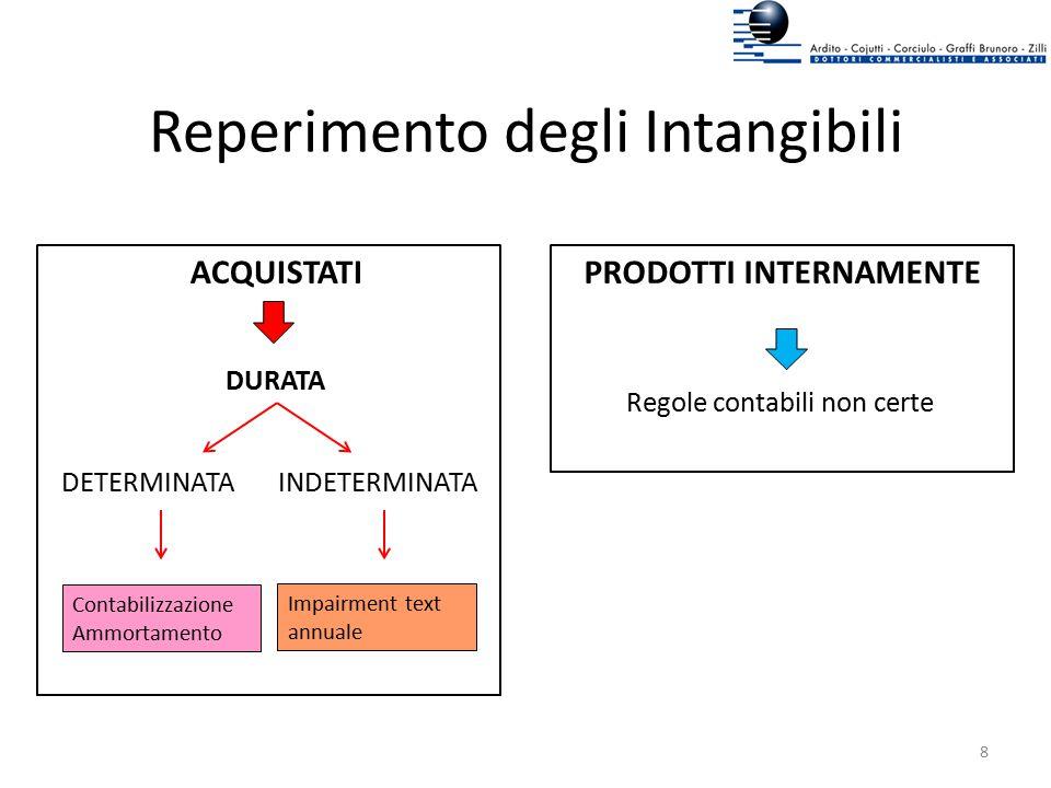 Reperimento degli Intangibili PRODOTTI INTERNAMENTE Regole contabili non certe ACQUISTATI DURATA DETERMINATA INDETERMINATA Contabilizzazione Ammortame