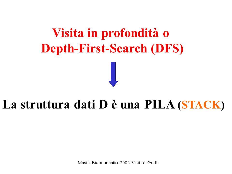 Master Bioinformatica 2002: Visite di Grafi La struttura dati D è una PILA (STACK) Visita in profondità o Depth-First-Search (DFS)