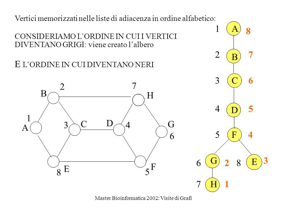 1 2 3 4 5 6 7 8 A B C D F G H A B C D F G H E Vertici memorizzati nelle liste di adiacenza in ordine alfabetico: B A C E D H G F 1 2 34 5 6 7 8 CONSIDERIAMO L'ORDINE IN CUI I VERTICI DIVENTANO GRIGI: viene creato l'albero 87 6 5 4 2 1 3 E L'ORDINE IN CUI DIVENTANO NERI