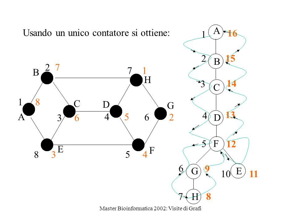 Master Bioinformatica 2002: Visite di Grafi B A C E D H G F 1 8 2 7 3 6 4 5 5 4 6 2 7 1 8 3 A B C D F G H E 16 15 14 13 12 9 8 11 1 2 3 4 5 6 7 10 Usando un unico contatore si ottiene: