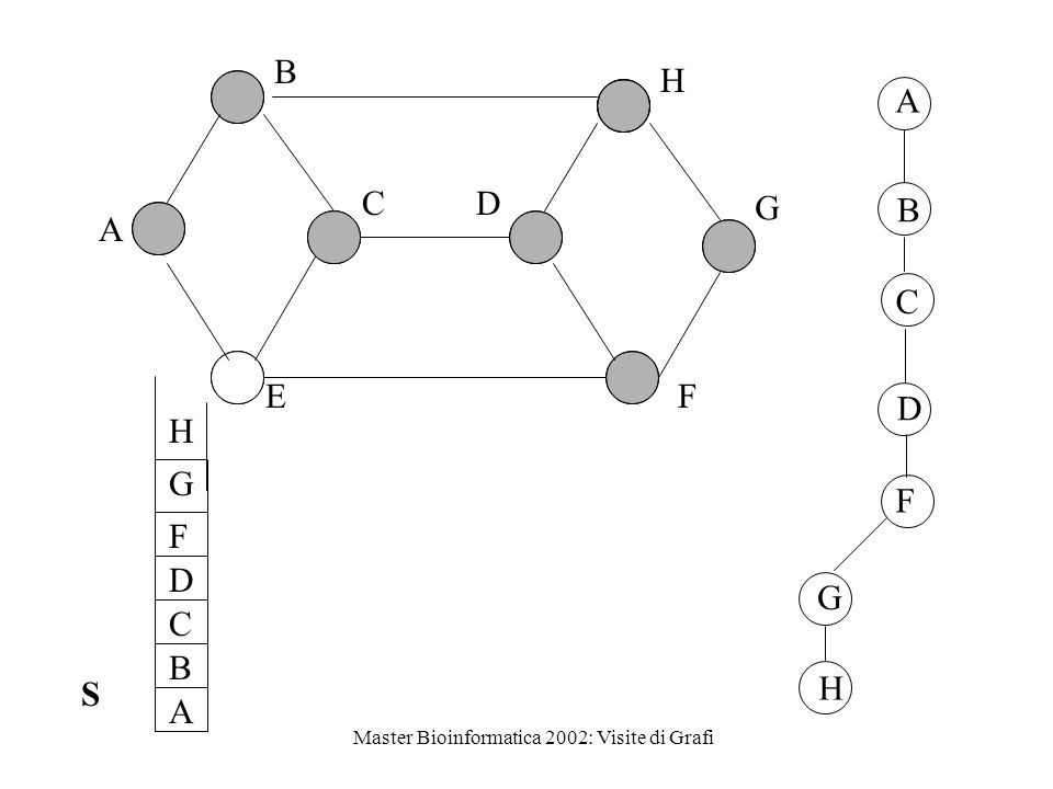 Master Bioinformatica 2002: Visite di Grafi (Vertici adiacenti scanditi in ordine alfabetico) 1 D E BC A 2
