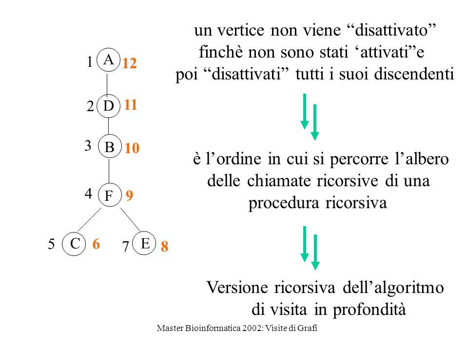Master Bioinformatica 2002: Visite di Grafi D B F CE 12 11 10 9 6 8 1 2 3 4 7 5 A un vertice non viene disattivato finchè non sono stati 'attivati e poi disattivati tutti i suoi discendenti è l'ordine in cui si percorre l'albero delle chiamate ricorsive di una procedura ricorsiva Versione ricorsiva dell'algoritmo di visita in profondità