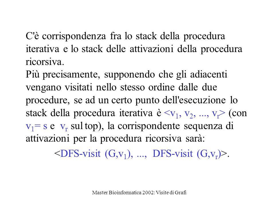 Master Bioinformatica 2002: Visite di Grafi C è corrispondenza fra lo stack della procedura iterativa e lo stack delle attivazioni della procedura ricorsiva.