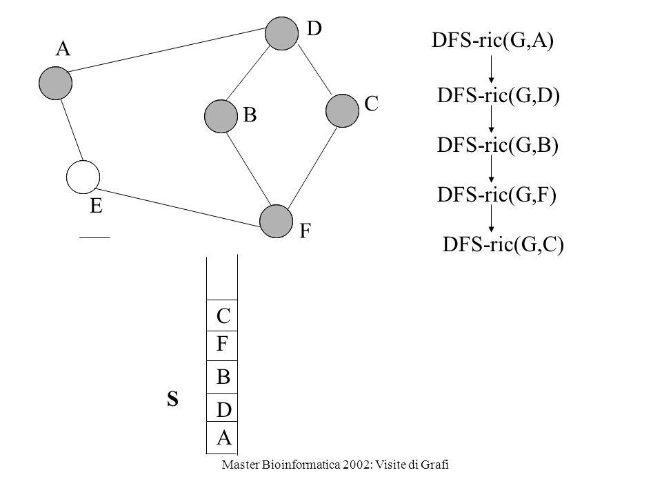 Master Bioinformatica 2002: Visite di Grafi A D B F B C A E D F C SDFS-ric(G,B) DFS-ric(G,D) DFS-ric(G,A) DFS-ric(G,F) DFS-ric(G,C)