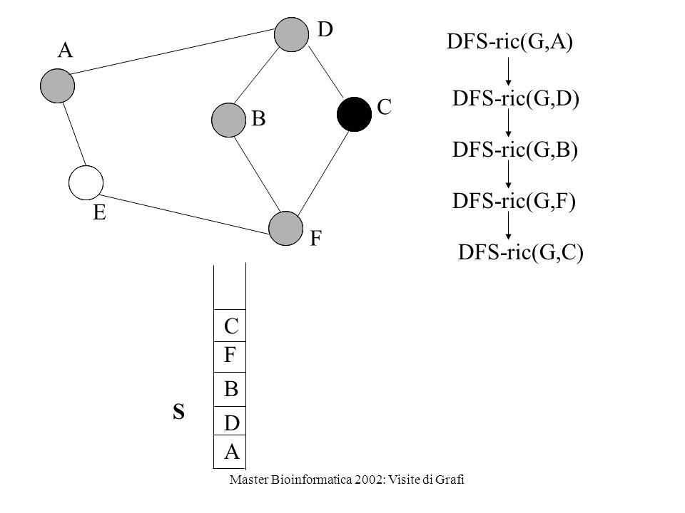 Master Bioinformatica 2002: Visite di Grafi D A D B F B C A E F S C DFS-ric(G,B) DFS-ric(G,D) DFS-ric(G,A) DFS-ric(G,F) DFS-ric(G,C)