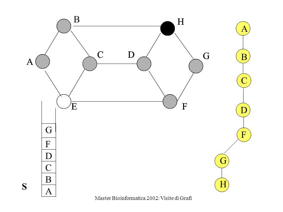 Master Bioinformatica 2002: Visite di Grafi D A F B C A E S DFS-ric(G,A)