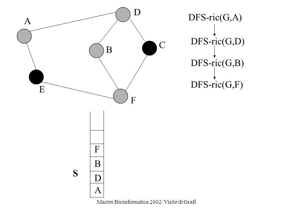 Master Bioinformatica 2002: Visite di Grafi D A D B F B C A E F SDFS-ric(G,B) DFS-ric(G,D) DFS-ric(G,A) DFS-ric(G,F)
