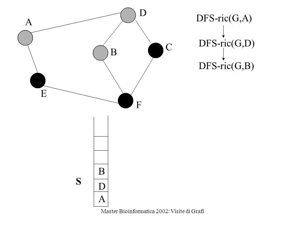 Master Bioinformatica 2002: Visite di Grafi D A D B F B C A E SDFS-ric(G,B) DFS-ric(G,D) DFS-ric(G,A)