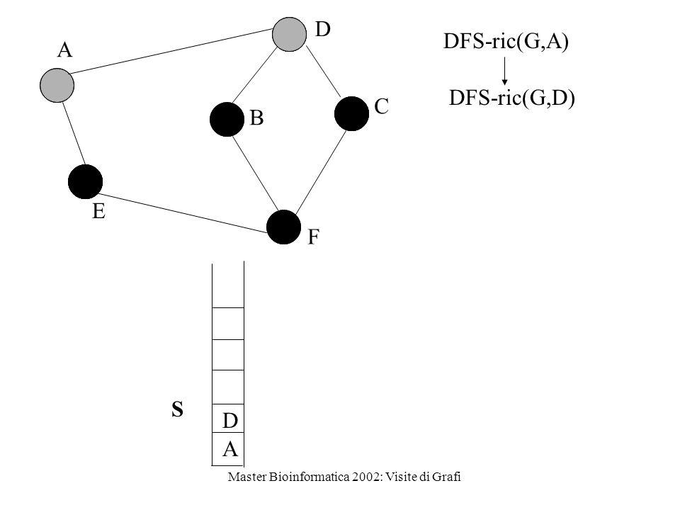 Master Bioinformatica 2002: Visite di Grafi D A D F B C A E S DFS-ric(G,D) DFS-ric(G,A)