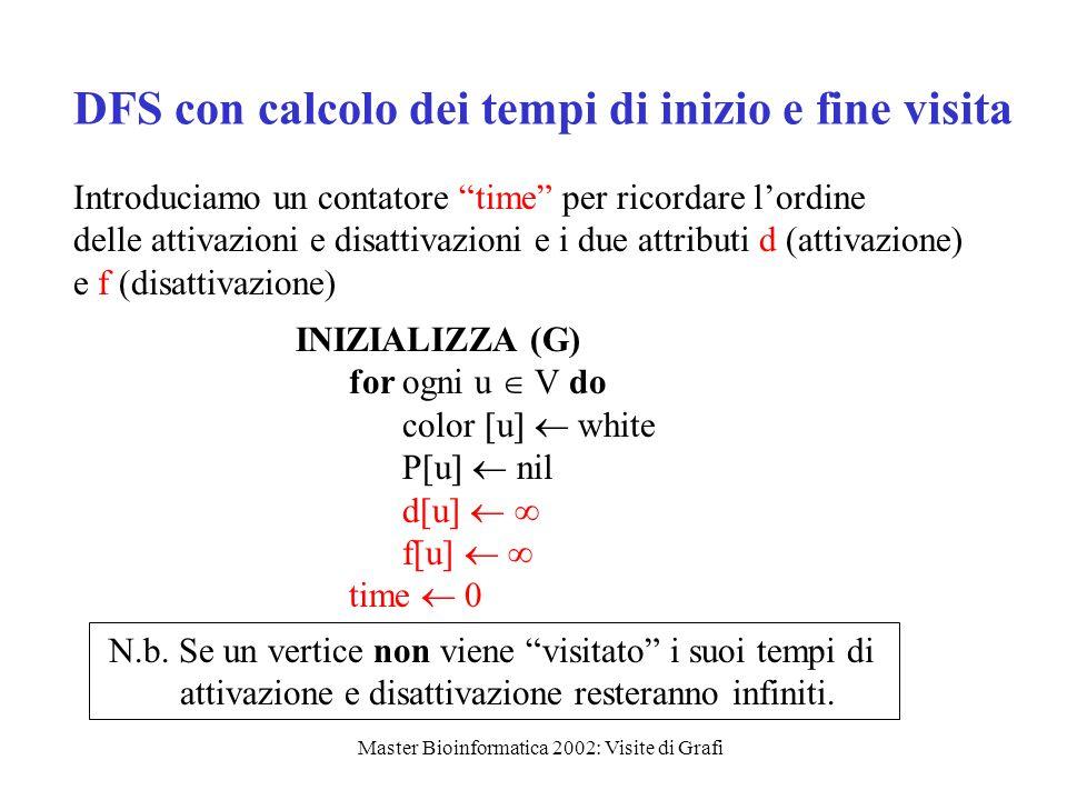 DFS con calcolo dei tempi di inizio e fine visita Introduciamo un contatore time per ricordare l'ordine delle attivazioni e disattivazioni e i due attributi d (attivazione) e f (disattivazione) INIZIALIZZA (G) for ogni u  V do color  u   white P[u   nil d[u]   f[u]   time  0 N.b.