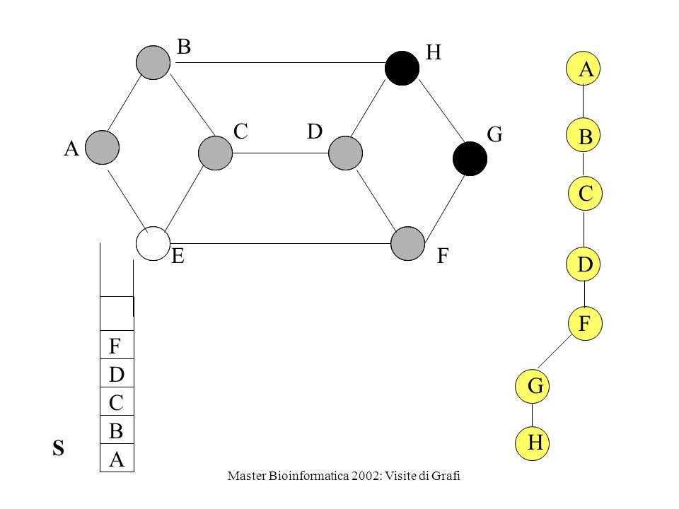 Master Bioinformatica 2002: Visite di Grafi DFS-VISITA (G, s) S  make_empty_stack color  s   gray push (S, s) while not_empty (S) do while c'è un v adiacente a top (S) non considerato do if color  v  = white then color  v   gray P[v   top(S) push (S, v) Seconda versione con ciclo sugli adiacenti sul top dello stack top(S) cambia ogni volta che viene aggiunto un vertice color  top(S)   black pop (S)
