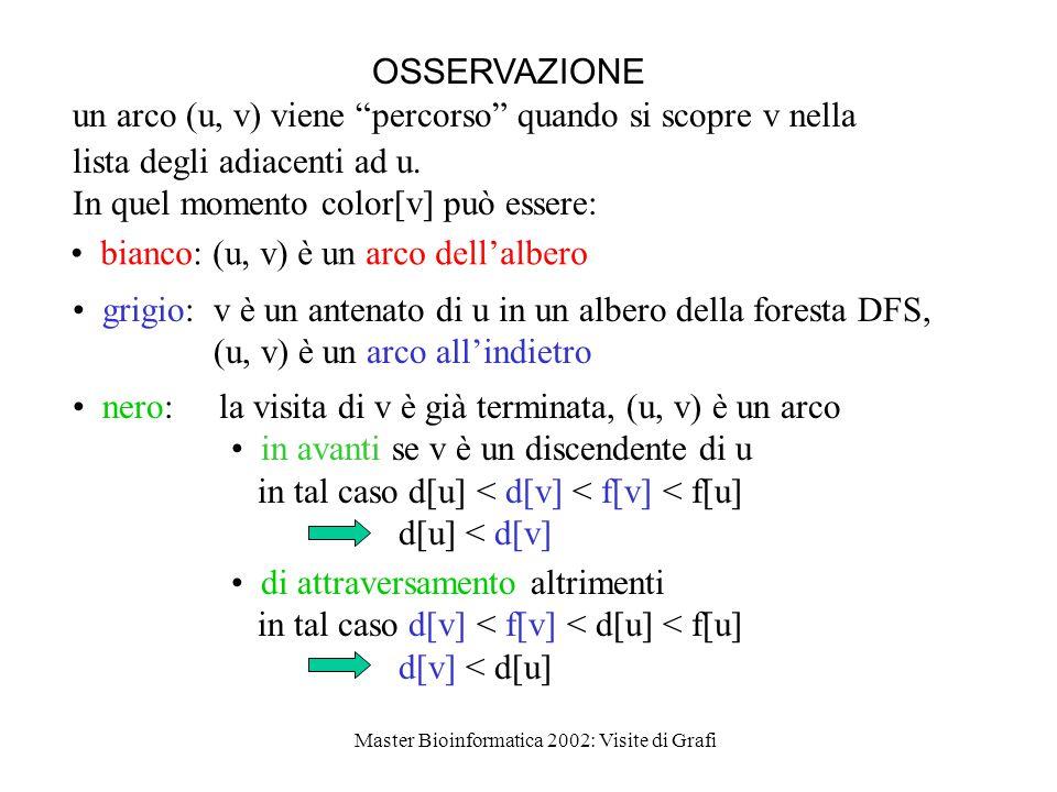 Master Bioinformatica 2002: Visite di Grafi OSSERVAZIONE un arco (u, v) viene percorso quando si scopre v nella lista degli adiacenti ad u.