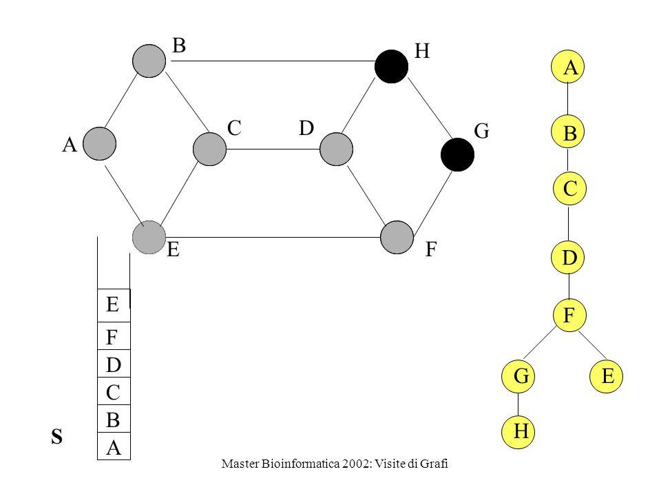Master Bioinformatica 2002: Visite di Grafi (Vertici adiacenti scanditi in ordine alfabetico) 1 D E BC A 2 5 3 4 (D, A) arco all'indietro