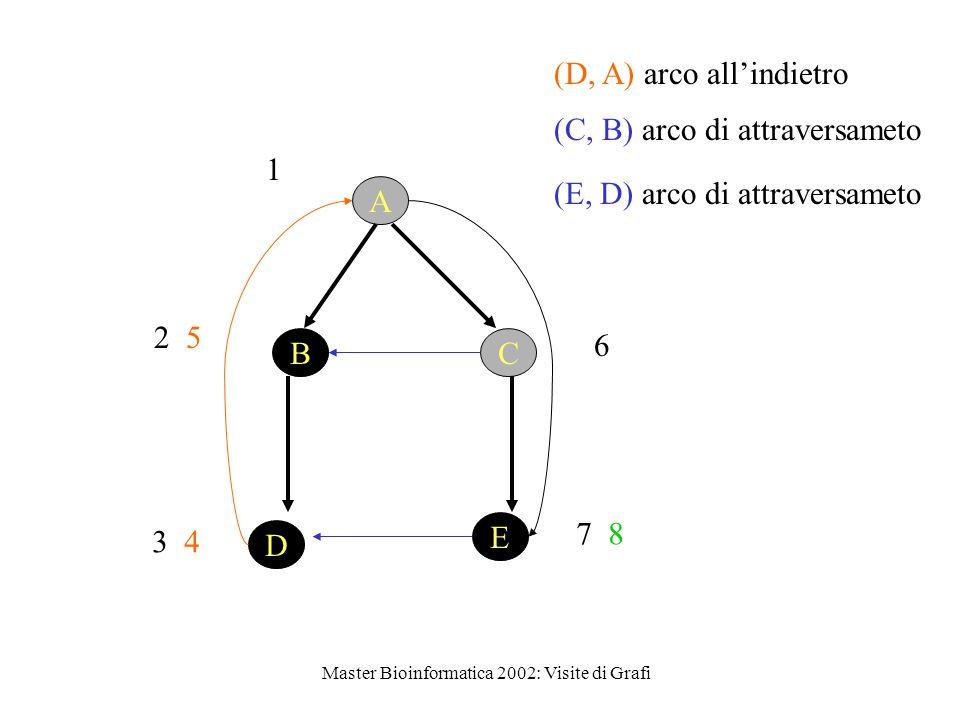 Master Bioinformatica 2002: Visite di Grafi 1 D E BC A 2 5 3 4 (D, A) arco all'indietro 6 7 8 (E, D) arco di attraversameto (C, B) arco di attraversameto