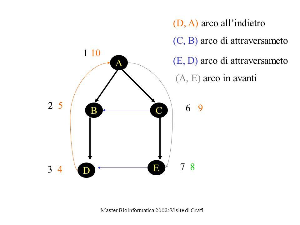 Master Bioinformatica 2002: Visite di Grafi 1 10 D E BC A 2 5 3 4 (D, A) arco all'indietro 6 9 7 8 (E, D) arco di attraversameto (C, B) arco di attraversameto (A, E) arco in avanti