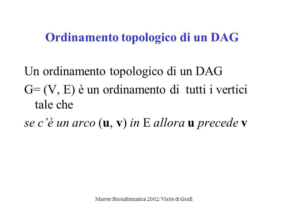 Master Bioinformatica 2002: Visite di Grafi Ordinamento topologico di un DAG Un ordinamento topologico di un DAG G= (V, E) è un ordinamento di tutti i vertici tale che se c'è un arco (u, v) in E allora u precede v