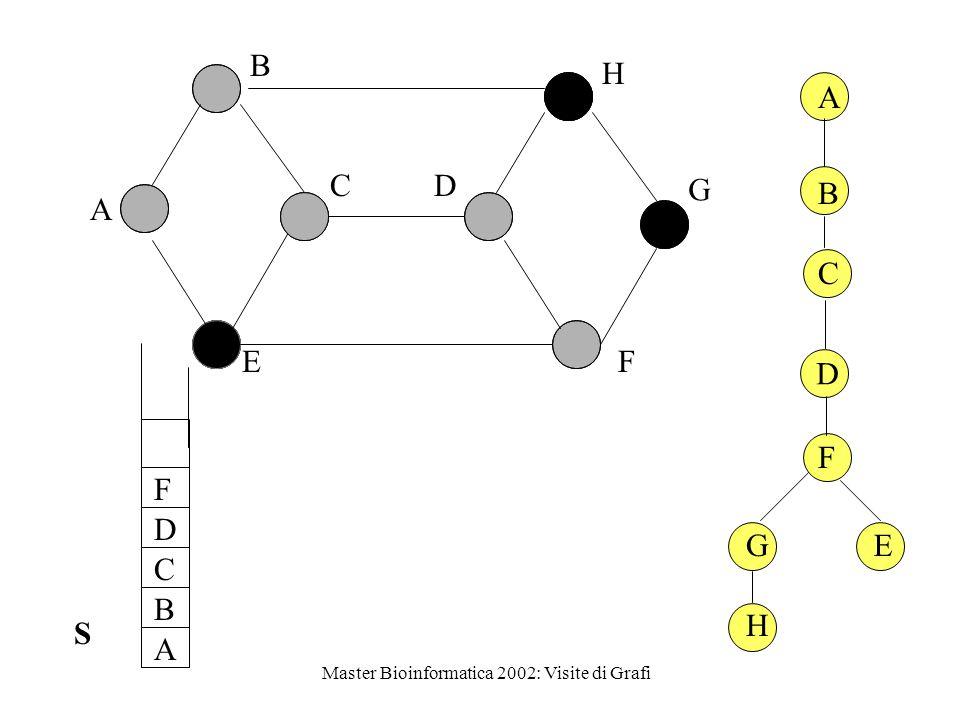 Master Bioinformatica 2002: Visite di Grafi DFS-VISITA-ricorsiva (G, u) color  u   gray while c'è v adiacente a u non considerato do if color  v  = white then P[v   u DFS-VISITA-ricorsiva (G, v) color  u   black time  time + 1 f[u]  time time  time + 1 d[u]  time