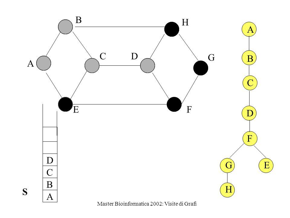 Master Bioinformatica 2002: Visite di Grafi 1 D E BC A 2 5 3 4 (D, A) arco all'indietro 6 (C, B) arco di attraversameto