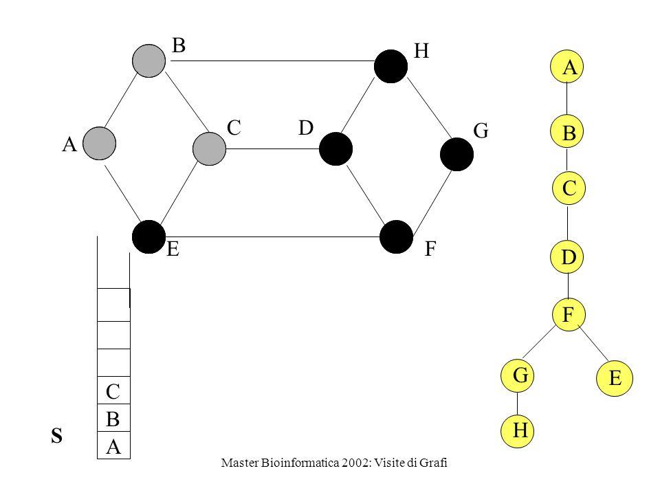 Master Bioinformatica 2002: Visite di Grafi Classificazione degli archi del grafo durante una DFS Arco di attraversamento: arco che collega due vertici che non sono in relazione antenato - discendente DEFINIZIONE Arco dell'albero: arco inserito nella foresta DFS Arco all'indietro: arco che collega un vertice ad un suo antenato in un albero della foresta DFS Arco in avanti: arco che collega un vertice ad un suo discendente in un albero della foresta DFS