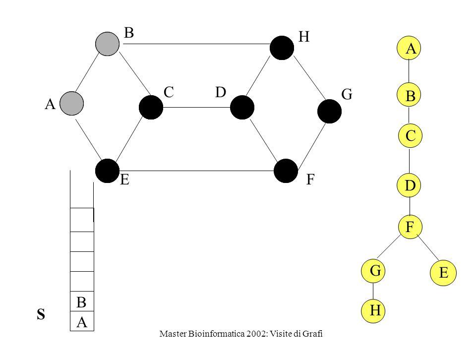 Master Bioinformatica 2002: Visite di Grafi D A D B F B C A E F S E DFS-ric(G,B) DFS-ric(G,D) DFS-ric(G,A) DFS-ric(G,F) DFS-ric(G,E)