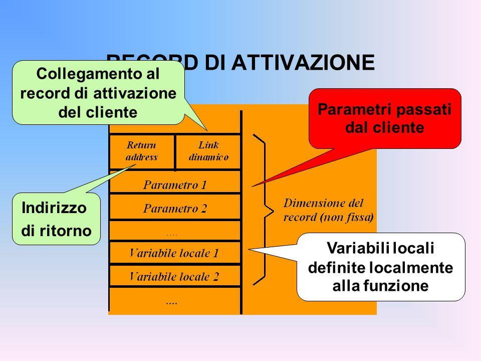 Parametri passati dal cliente Variabili locali definite localmente alla funzione Collegamento al record di attivazione del cliente Indirizzo di ritorno