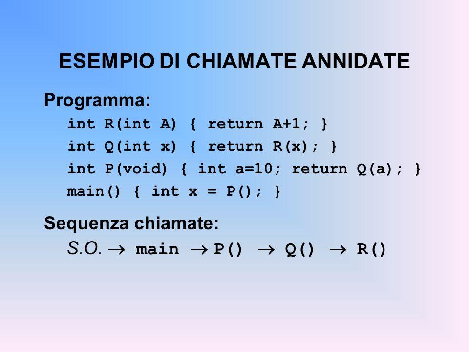 ESEMPIO DI CHIAMATE ANNIDATE Programma: int R(int A) { return A+1; } int Q(int x) { return R(x); } int P(void) { int a=10; return Q(a); } main() { int