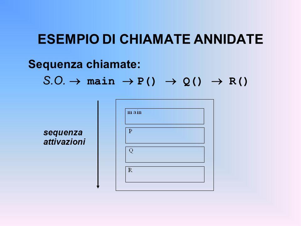 ESEMPIO DI CHIAMATE ANNIDATE Sequenza chiamate: S.O.  main  P()  Q()  R() sequenza attivazioni