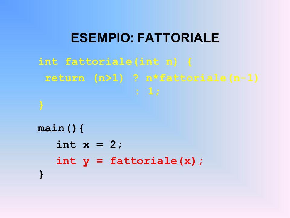 ESEMPIO: FATTORIALE int fattoriale(int n) { return (n>1) .