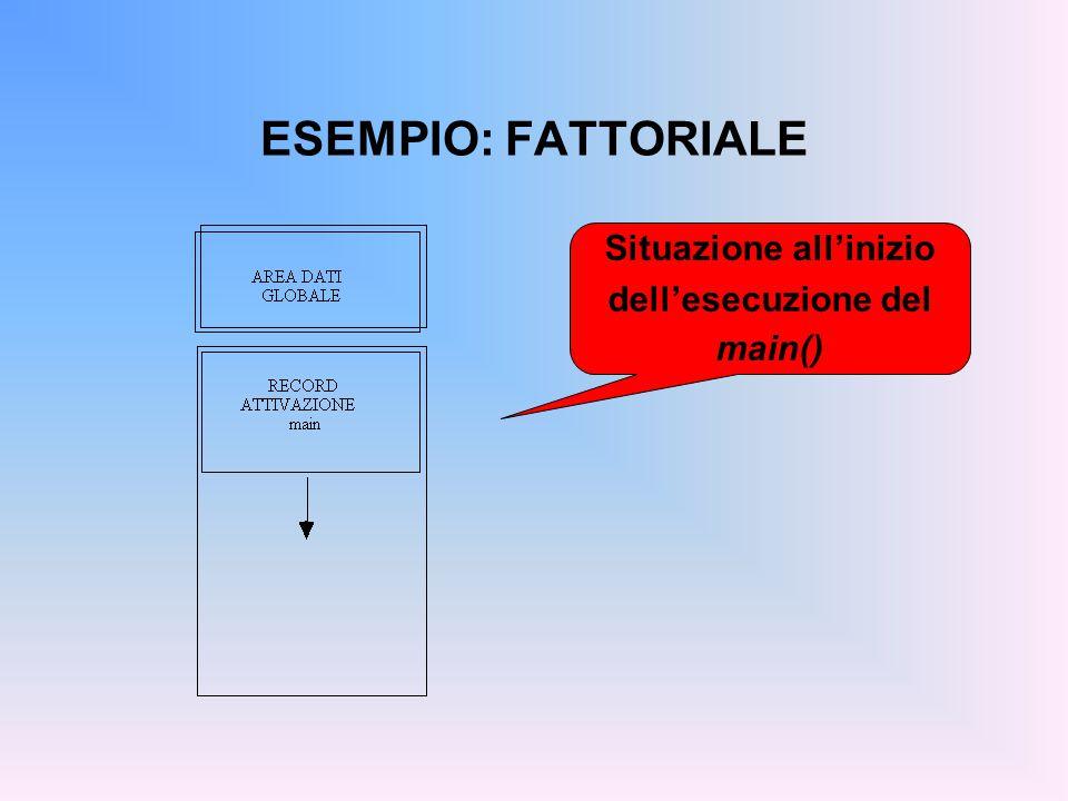 ESEMPIO: FATTORIALE Situazione all'inizio dell'esecuzione del main()