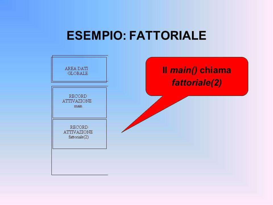 ESEMPIO: FATTORIALE Il main() chiama fattoriale(2)