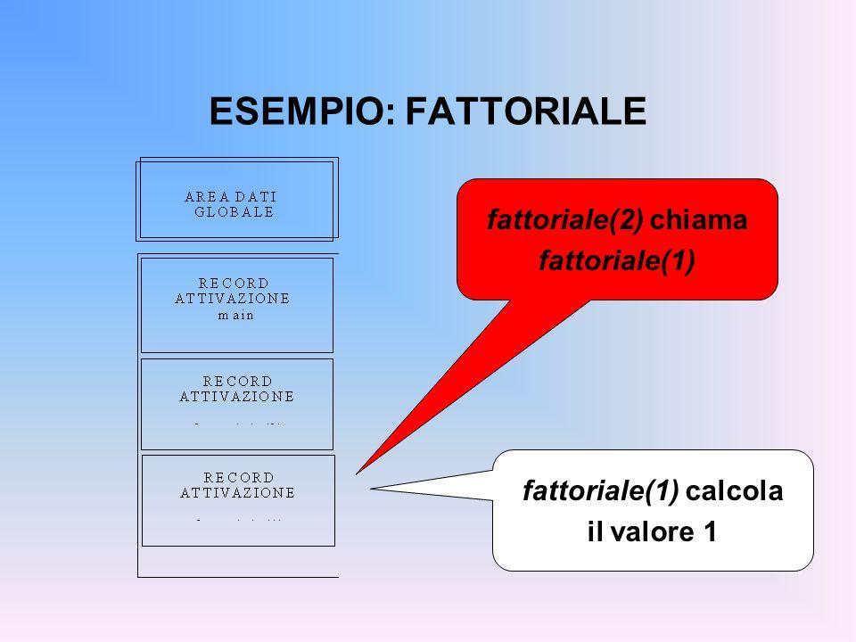 ESEMPIO: FATTORIALE fattoriale(2) chiama fattoriale(1) fattoriale(1) calcola il valore 1